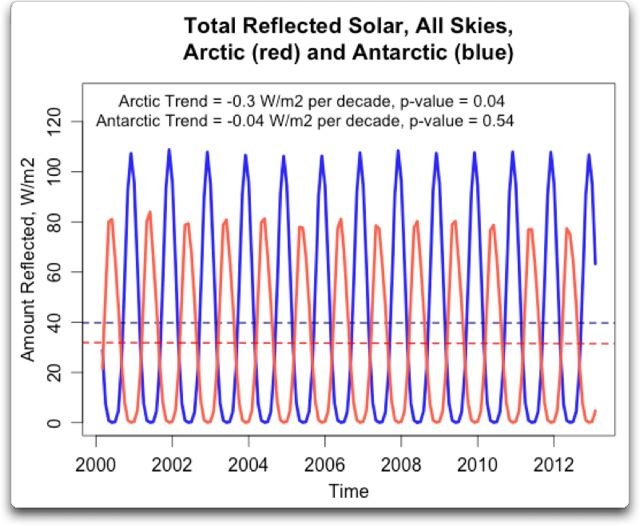 arctic-antarctic-reflected-solar