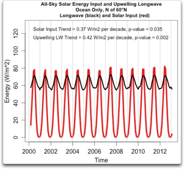 arctic solar input and longwave trends