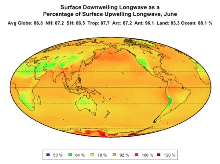 CERES June surface downwelling as percent of upwelling