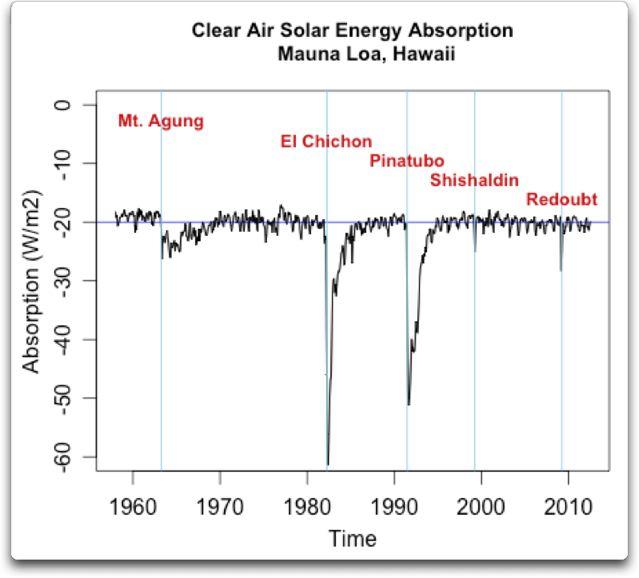 clear air solar energy absorption