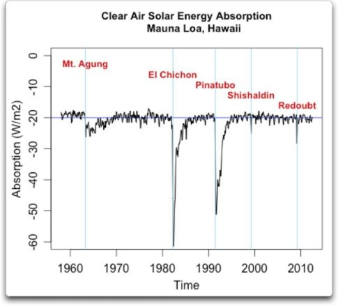clear air solar energy absorption