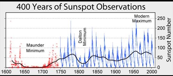 this plot from the u  s  national oceanic and atmospheric agency shows  sunspot numbers since their first observation with telescopes in 1610