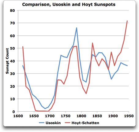 comparison usoskin and hoyt sunspots
