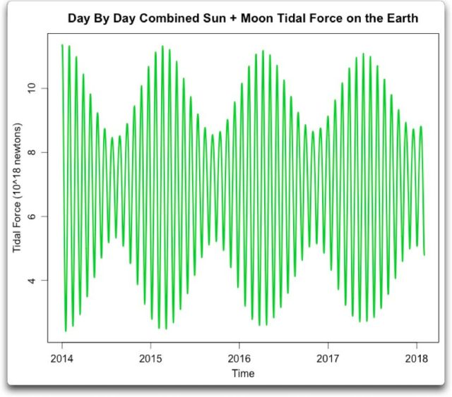 day by day tidal force earth