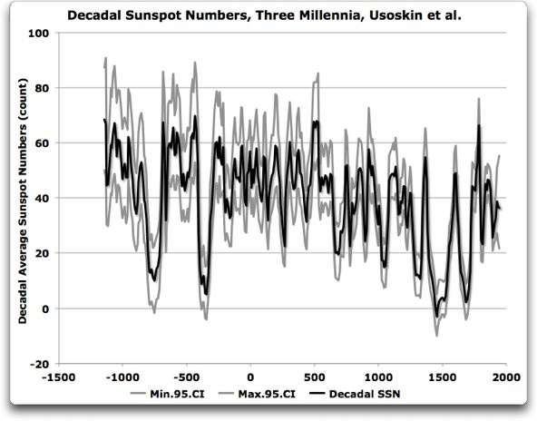 decadal sunspot numbers usoskin