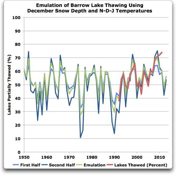 emulation barrow lake thawing long plus