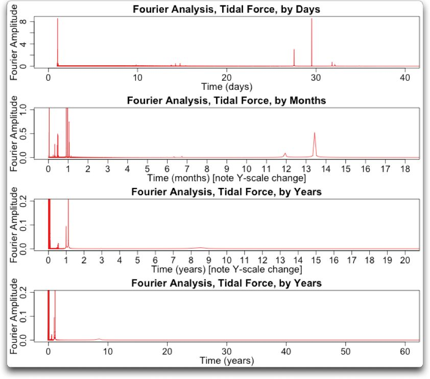 Fourier analysis tidal force