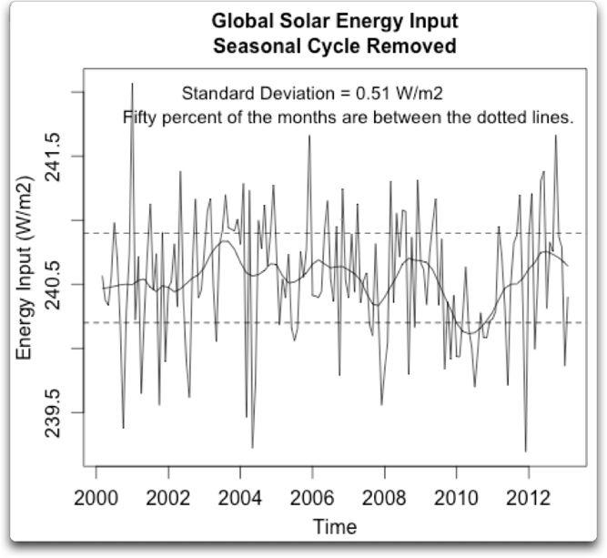 global solar energy input seasonal cycle removed