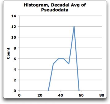 histogram pseudo sunspot data