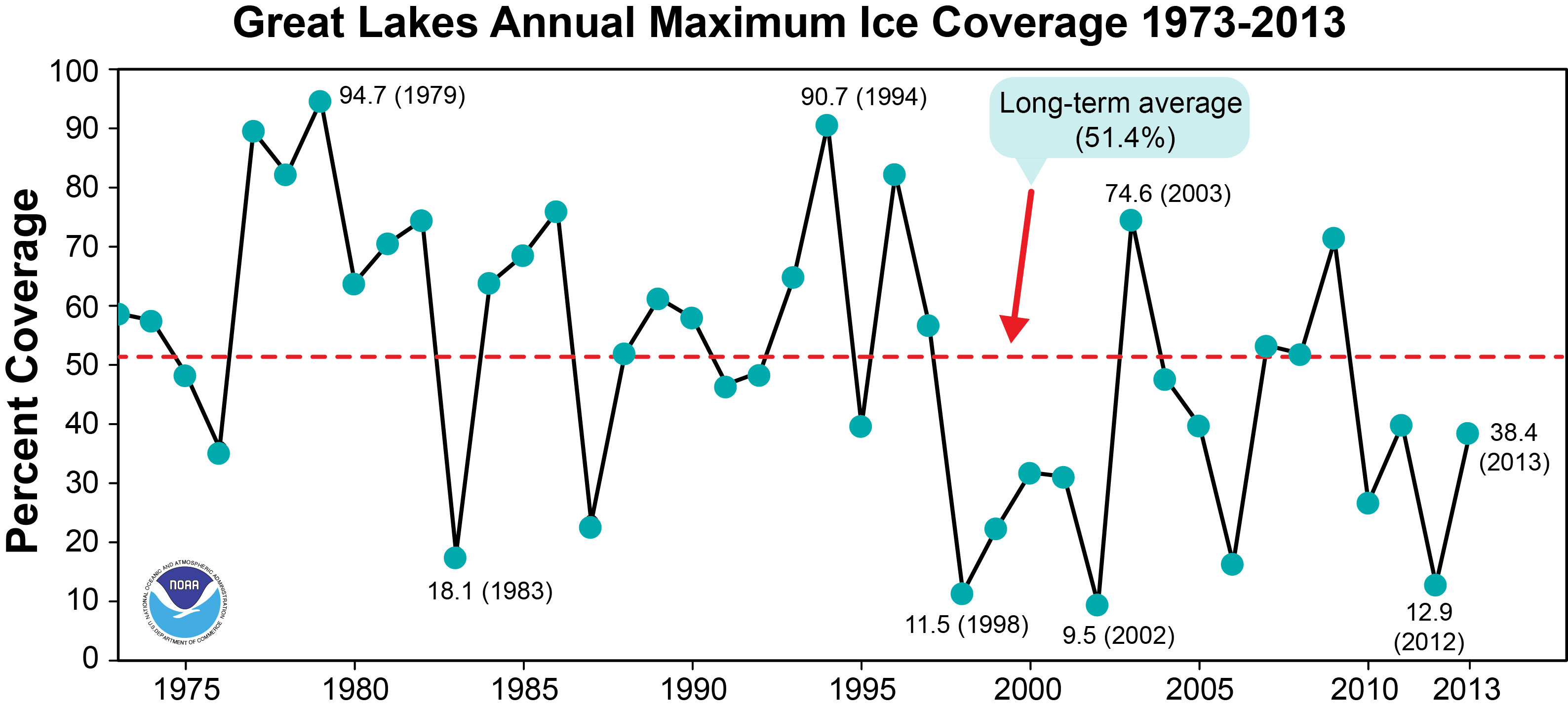 Worst Blizzards Ever The Great Lakes May Hit Record Ice Cover This Year Watts