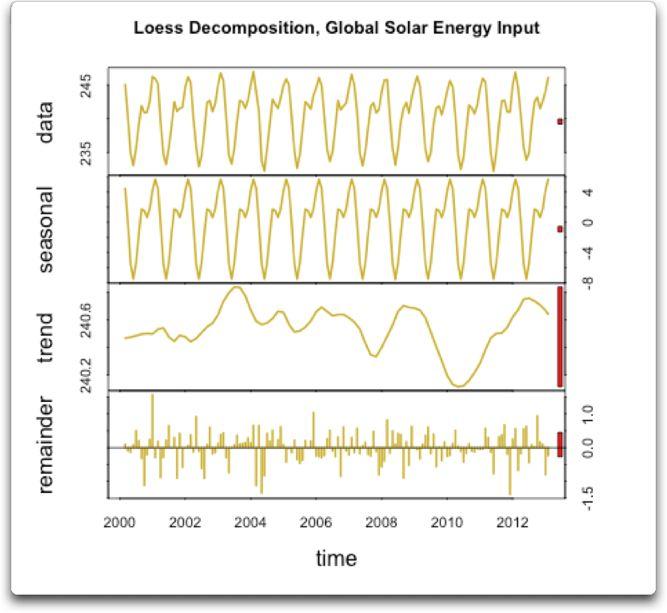 loess decomposition global solar energy input