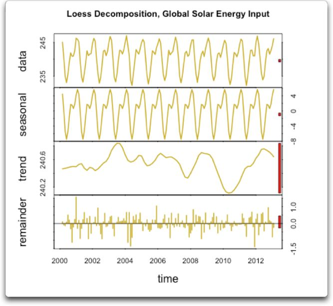 loess decomposition global solar energy input