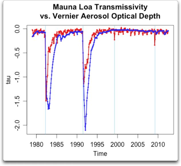 mauna loa transmissivity vs vernier optical depth
