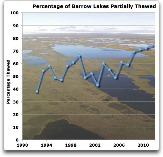percentage barrow lakes partially thawed
