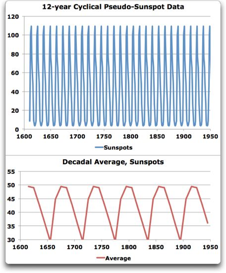pseudo sunspot data
