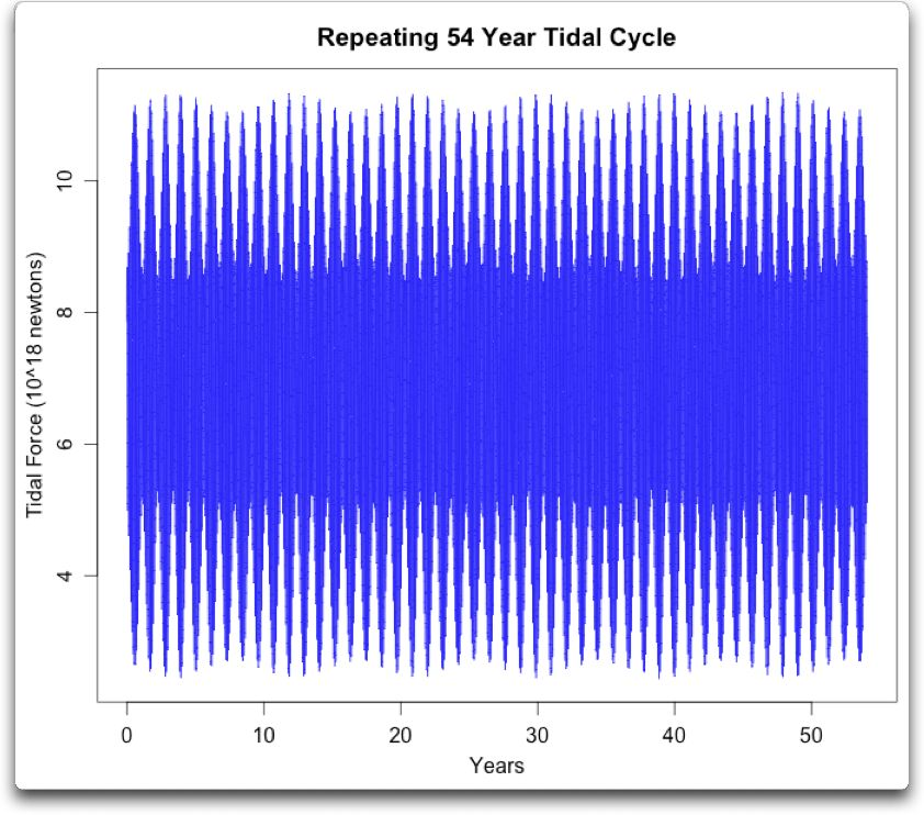 repeating 54 year tidal cycle