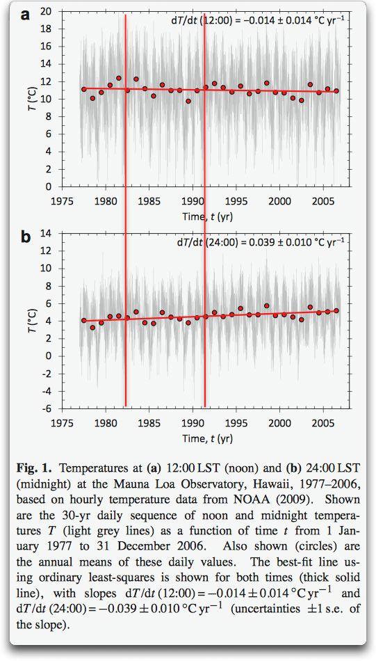 temperatures mauna loa 1977 2006