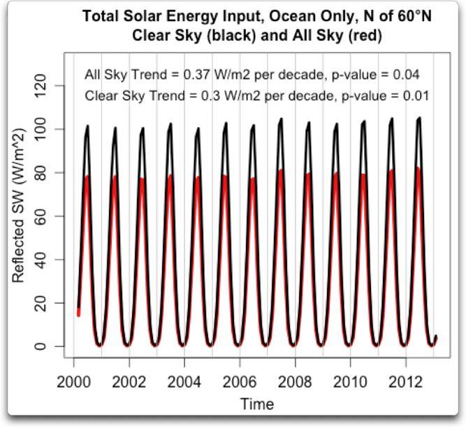 total solar energy input arctic ocean