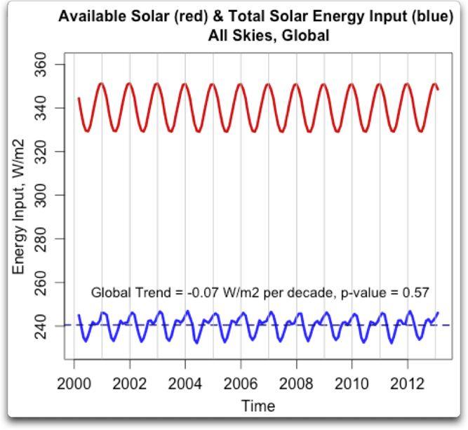 total solar energy input global