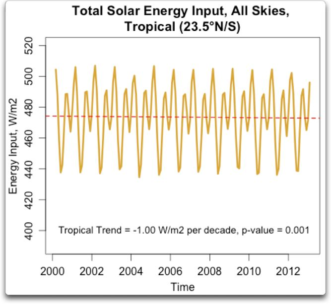 total solar energy input tropical