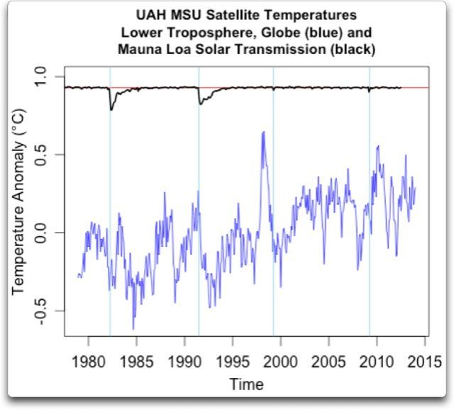 uah-msu-satellite-t2lt-temps-mauna-loa-solar.jpg?w=640