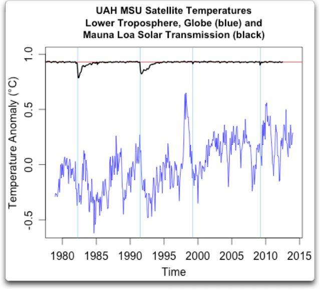 uah msu satellite t2lt temps mauna loa solar
