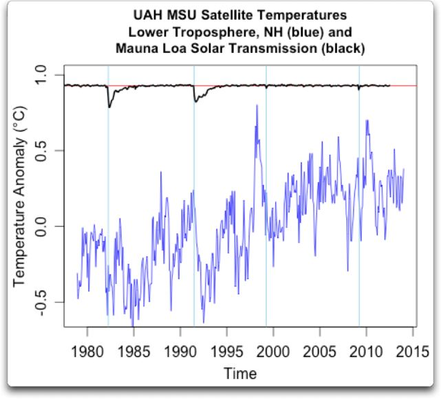 uah msu satellite temps plus mlo solar