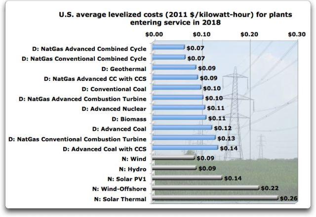 us average levelized costs 2018