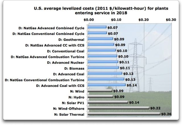 us average levelized costs 2018
