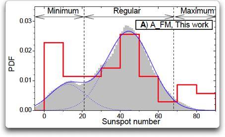 usoskin Figure 3