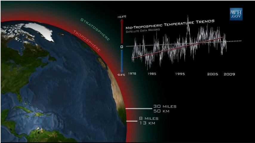 WH_mid_tropospheric_warming