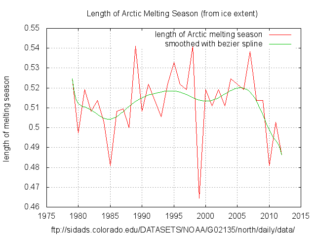 Arctic_Melt_Season_length