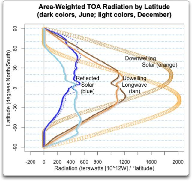 area weighted jun dec toa radiation by latitude