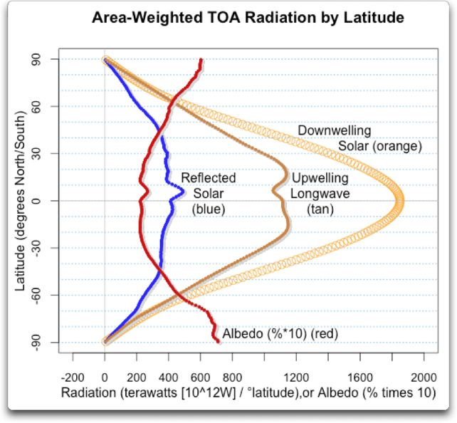 area weighted simple toa radiation by latitude