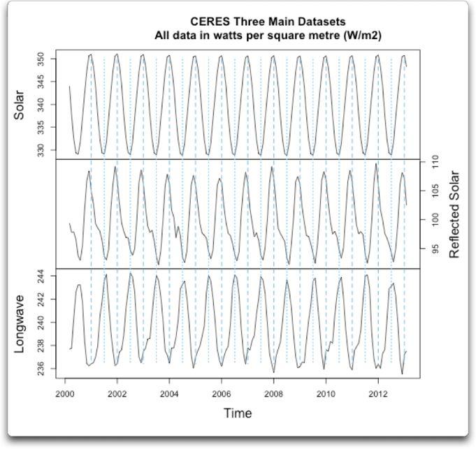 ceres three main datasets actual