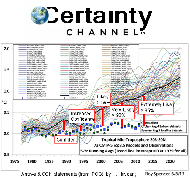 certaintychannel_IPCC_reality