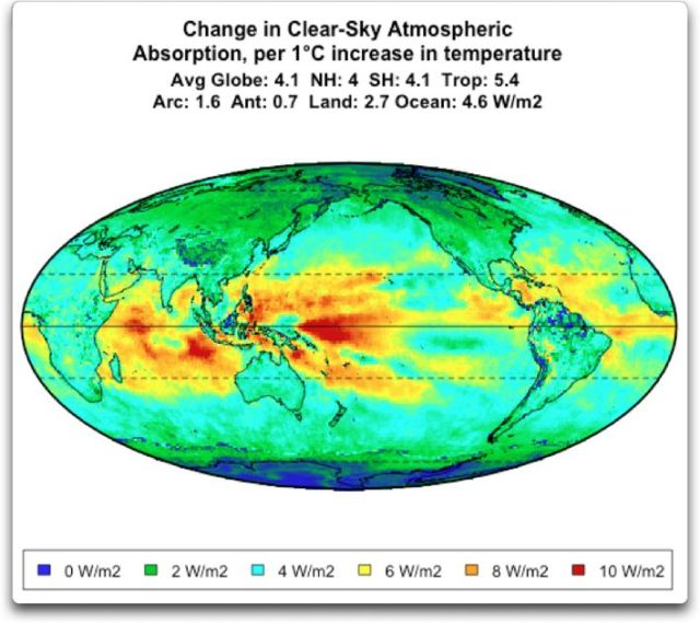 change clear sky atmospheric absorptionper degree