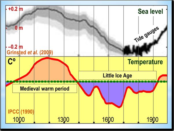 Gewaltiger Klimaschwindel Aufgeflogen Seite 2518