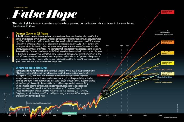 earth-will-cross-the-climate-danger-threshold-by-2036_large[1]