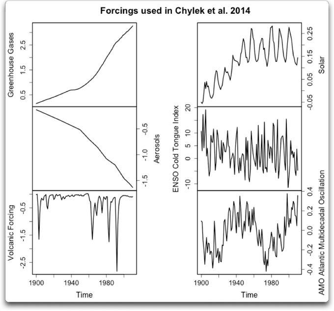 forcings used in chylek et al 2014