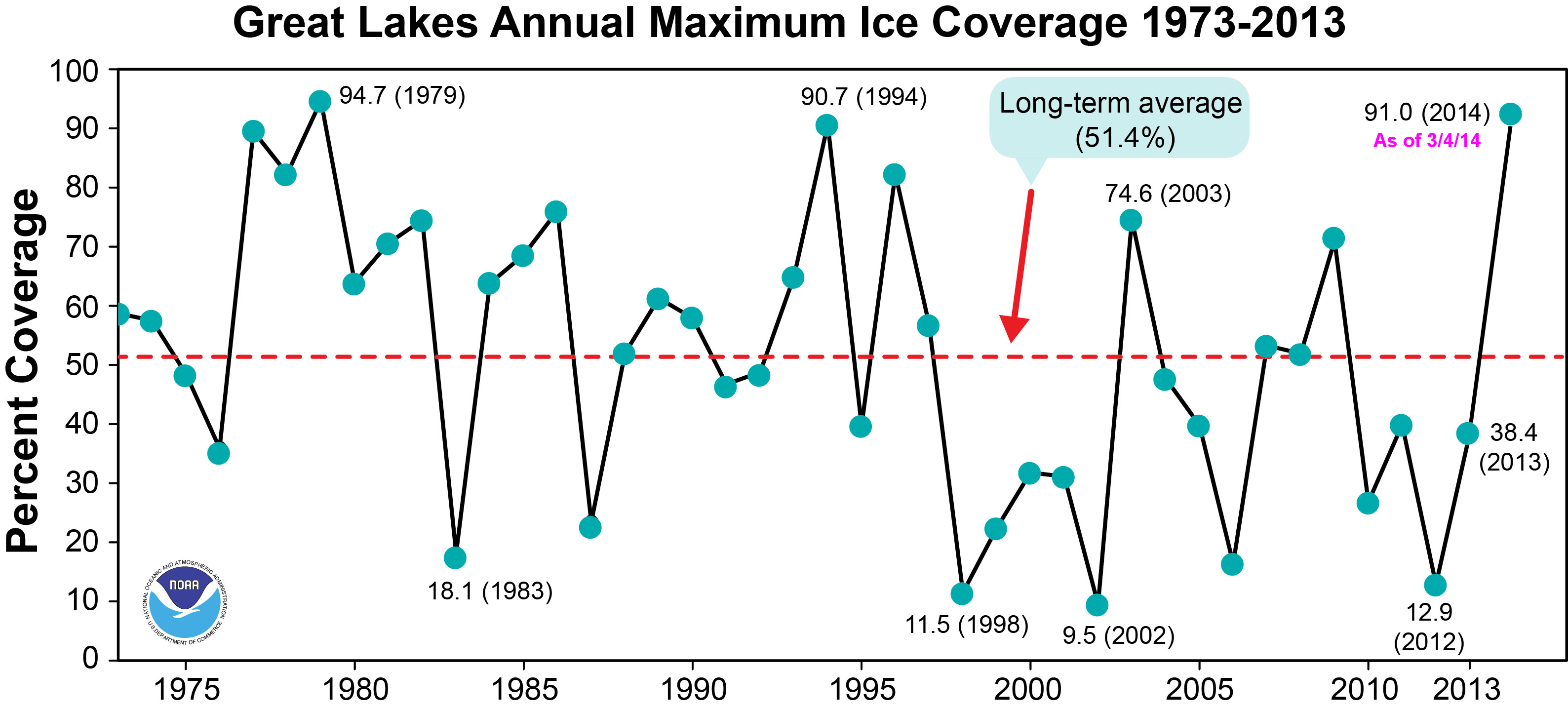 GL_ice_cover_timeseries
