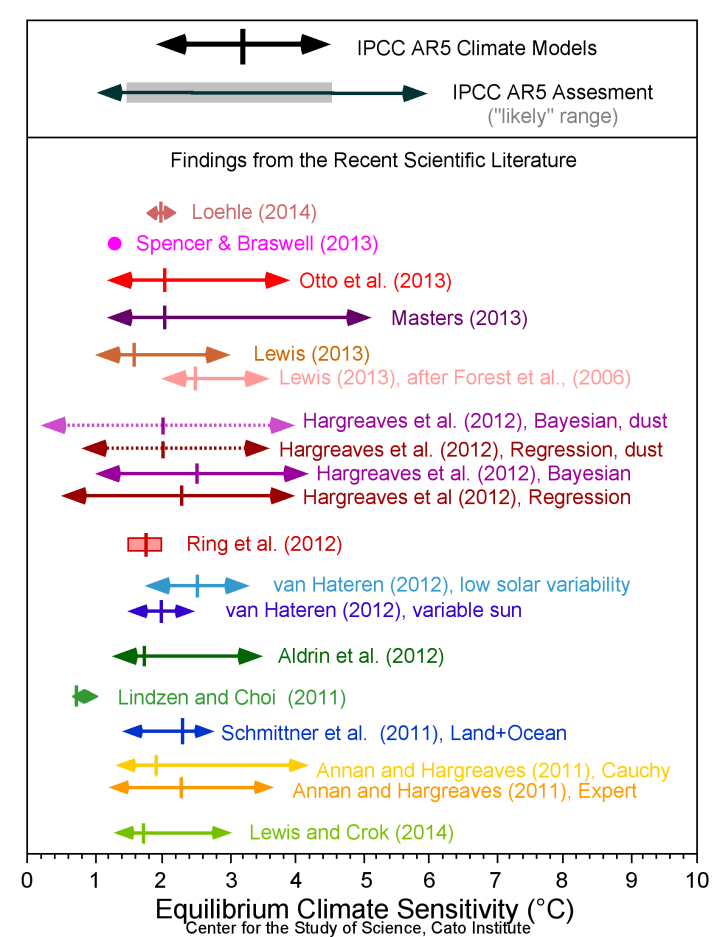 Summary of ECS values from various reports, originally by Dr. Patrick Michaels. Updated for this essay, not part of the GWPF press release. Note the Lewis-Crok values at the bottom.