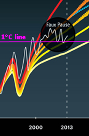 Zoom of section of SciAm's graph from Dr. Mann. The 1°C line was added for reference.