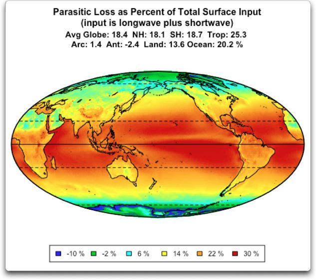 parasitic loss as percent of total surface input