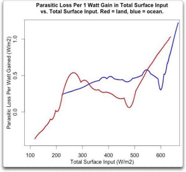 Parasitic Loss Per 1 Watt Gain Total Surface Input