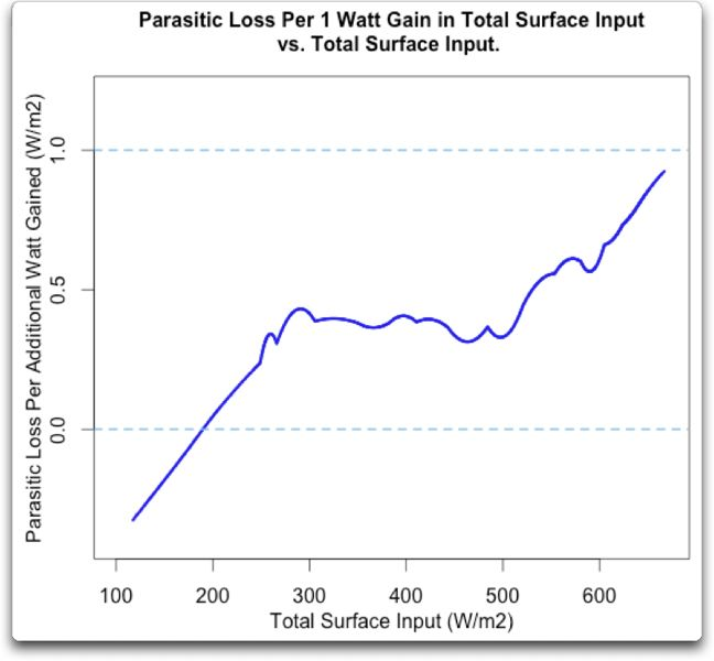 parasitic loss vs total surface input global
