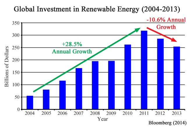 Renewable Energy In Decline Watts Up With That