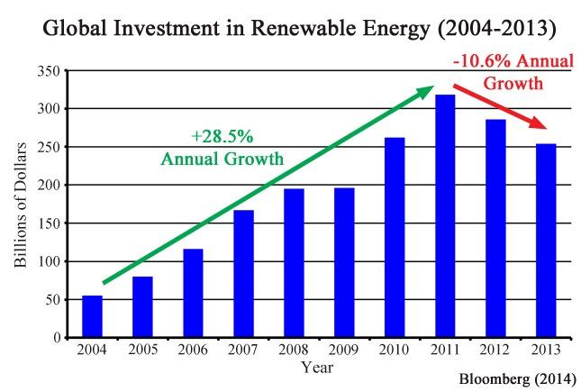 Renewable Spending 2004-2013 Article