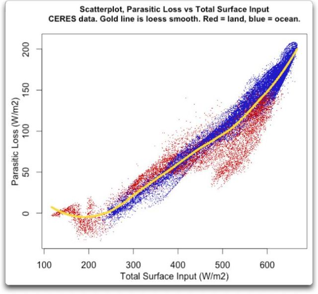 scatterplot parasitic loss vs total surface input global