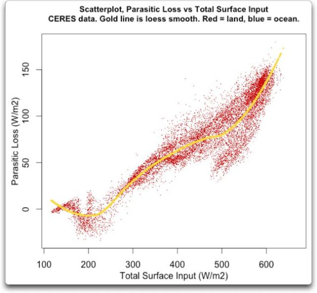 scatterplot parasitic loss vs total surface input land
